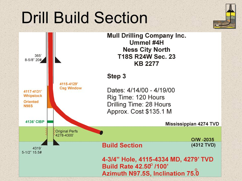 Drill Build Section