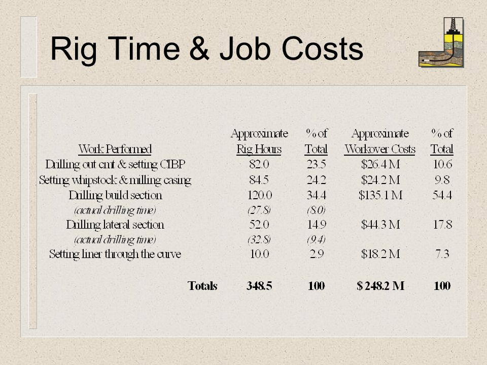 Rig Time & Job Costs