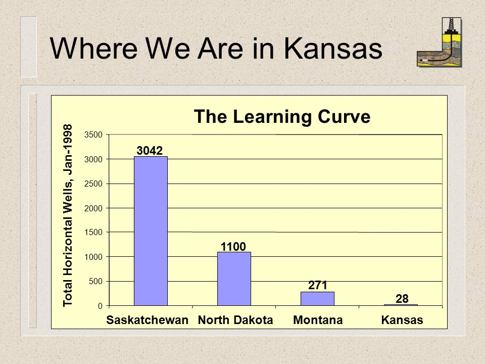 The Learning Curve SaskatchewanNorth DakotaMontanaKansas Total Horizontal Wells, Jan-1998 Where We Are in Kansas