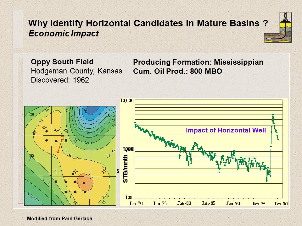 Production Rate (STB/Mnth) STB/mnth Oppy South Field Hodgeman County, Kansas Discovered: 1962 Impact of Horizontal Well Producing Formation: Mississippian Cum.