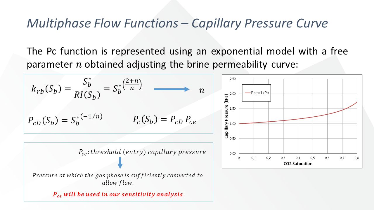 Multiphase Flow Functions – Capillary Pressure Curve