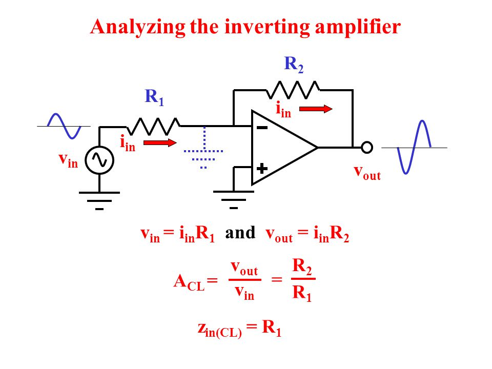 R1R1 R2R2 Analyzing the inverting amplifier v in v out i in v in = i in R 1 and v out = i in R 2 A CL = = R1R1 R2R2 v out v in z in(CL) = R 1