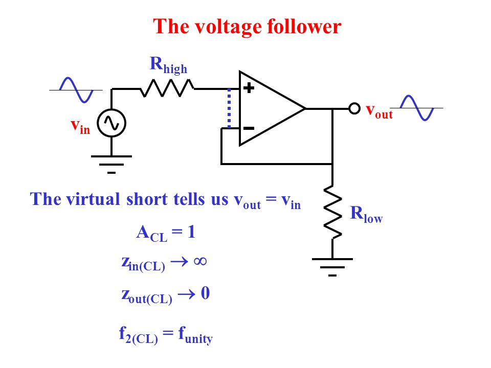 R high R low The voltage follower v out v in The virtual short tells us v out = v in A CL = 1 z in(CL)   z out(CL)  0 f 2(CL) = f unity