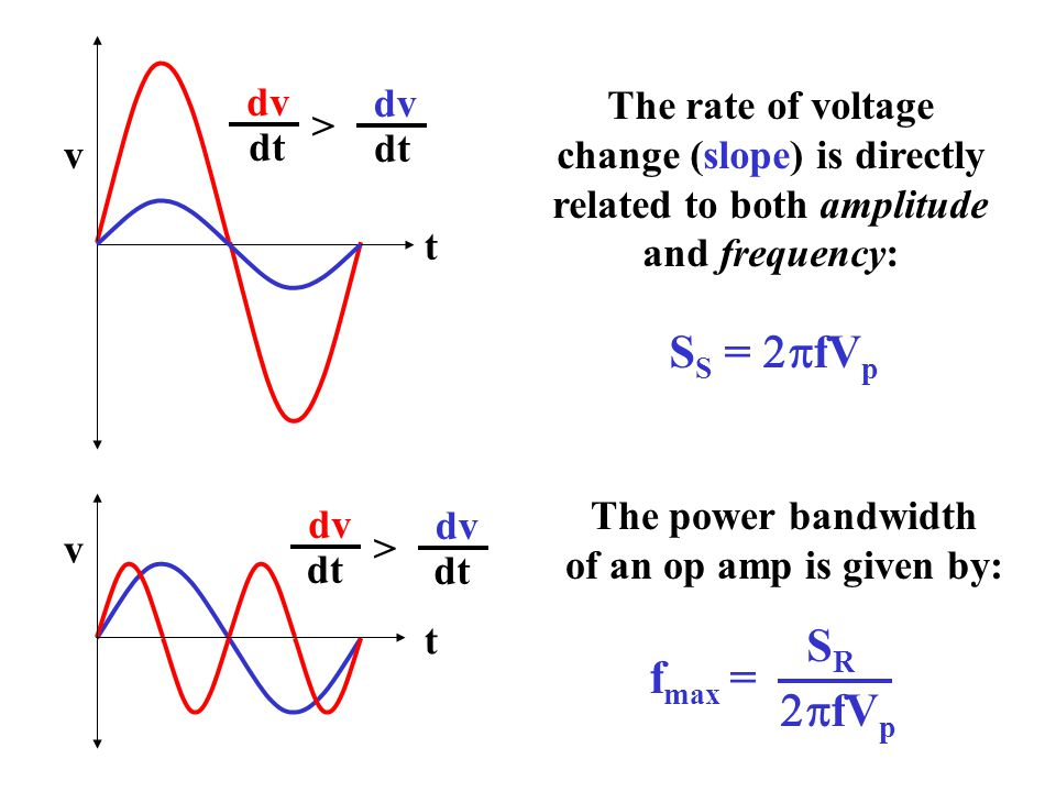 dv dt dv dt > v t dv dt dv dt > v t The rate of voltage change (slope) is directly related to both amplitude and frequency: S S =  fV p The power bandwidth of an op amp is given by: f max =  fV p SRSR