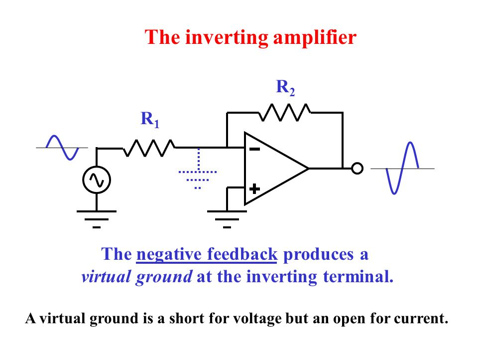 R1R1 R2R2 The inverting amplifier The negative feedback produces a virtual ground at the inverting terminal.