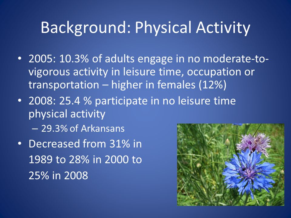 Background: Physical Activity 2005: 10.3% of adults engage in no moderate-to- vigorous activity in leisure time, occupation or transportation – higher in females (12%) 2008: 25.4 % participate in no leisure time physical activity – 29.3% of Arkansans Decreased from 31% in 1989 to 28% in 2000 to 25% in 2008