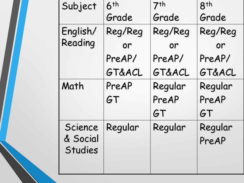 Subject 6 th Grade 7 th Grade 8 th Grade English/ Reading Reg/RegorPreAP/GT&ACLReg/RegorPreAP/GT&ACLReg/RegorPreAP/GT&ACL MathPreAPGTRegularPreAPGTRegularPreAPGT Science & Social Studies RegularRegularRegularPreAP