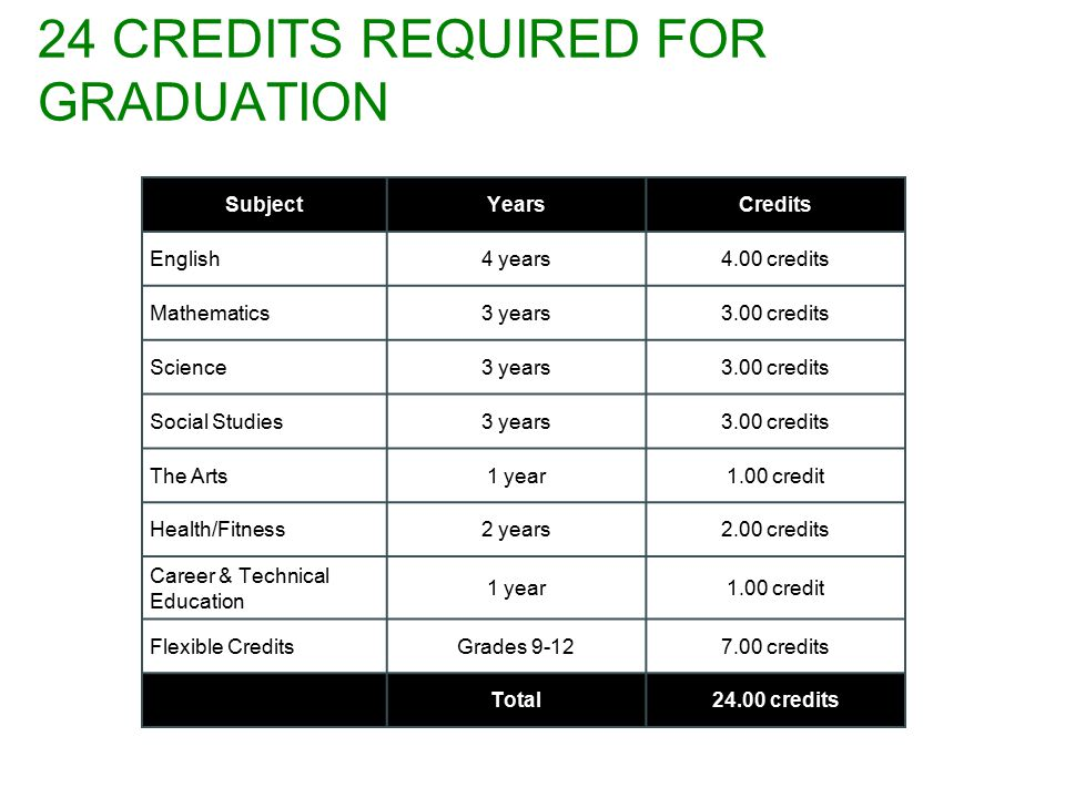 24 CREDITS REQUIRED FOR GRADUATION SubjectYearsCredits English4 years4.00 credits Mathematics3 years3.00 credits Science3 years3.00 credits Social Studies3 years3.00 credits The Arts1 year1.00 credit Health/Fitness2 years2.00 credits Career & Technical Education 1 year1.00 credit Flexible CreditsGrades credits Total24.00 credits