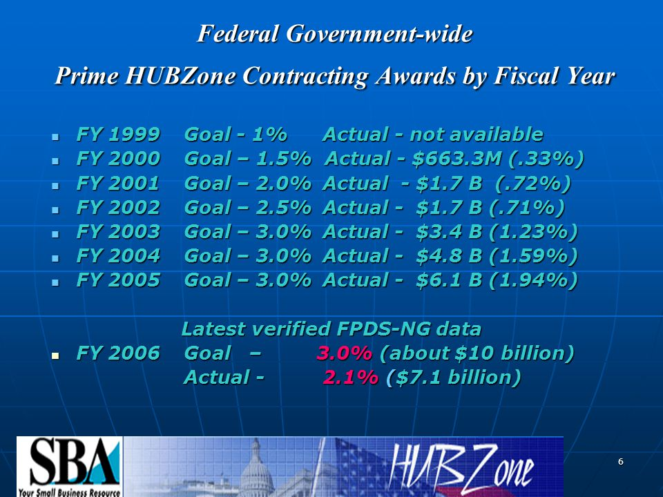 6 Federal Government-wide Prime HUBZone Contracting Awards by Fiscal Year FY 1999Goal - 1% Actual - not available FY 1999Goal - 1% Actual - not available FY 2000Goal – 1.5% Actual - $663.3M (.33%) FY 2000Goal – 1.5% Actual - $663.3M (.33%) FY 2001Goal – 2.0% Actual - $1.7 B (.72%) FY 2001Goal – 2.0% Actual - $1.7 B (.72%) FY 2002Goal – 2.5% Actual - $1.7 B (.71%) FY 2002Goal – 2.5% Actual - $1.7 B (.71%) FY 2003Goal – 3.0% Actual - $3.4 B (1.23%) FY 2003Goal – 3.0% Actual - $3.4 B (1.23%) FY 2004Goal – 3.0% Actual - $4.8 B (1.59%) FY 2004Goal – 3.0% Actual - $4.8 B (1.59%) FY 2005Goal – 3.0% Actual - $6.1 B (1.94%) FY 2005Goal – 3.0% Actual - $6.1 B (1.94%) Latest verified FPDS-NG data FY 2006Goal – 3.0% (about $10 billion) FY 2006Goal – 3.0% (about $10 billion) Actual - 2.1% ($7.1 billion)