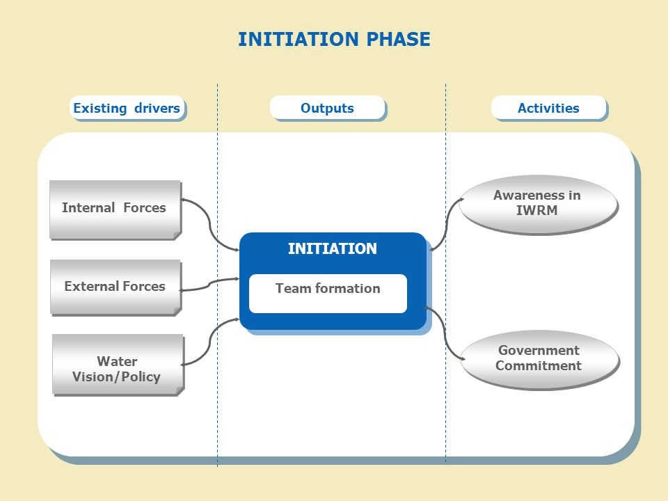 INITIATION PHASE Existing drivers Outputs Activities Internal Forces Water Vision/Policy INITIATION External Forces Government Commitment Team formation Awareness in IWRM
