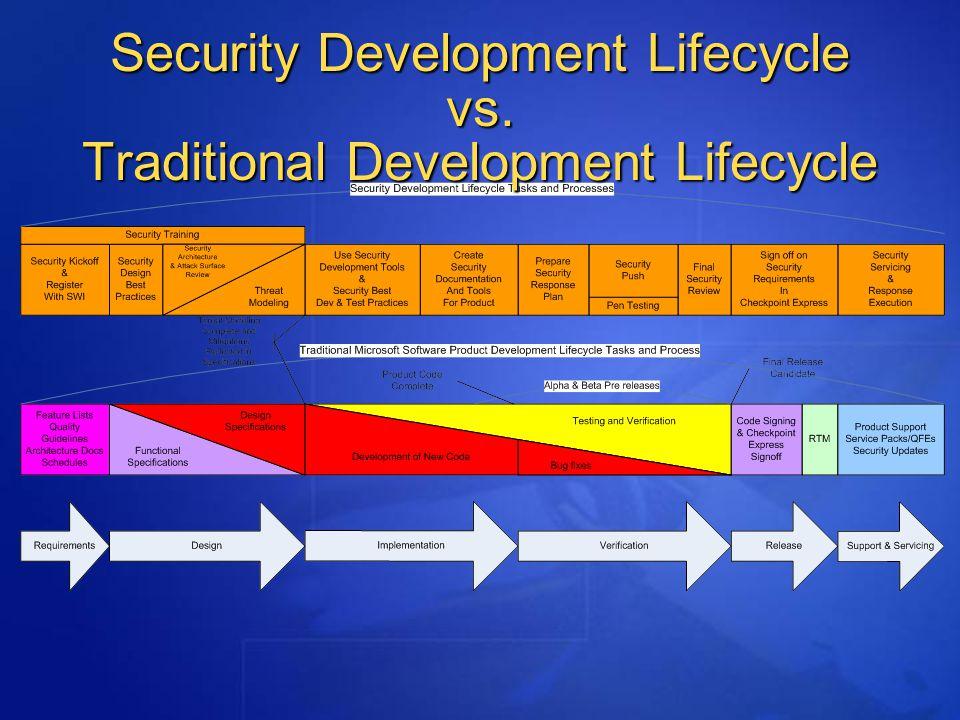 Security Development Lifecycle Randy Guthrie Microsoft