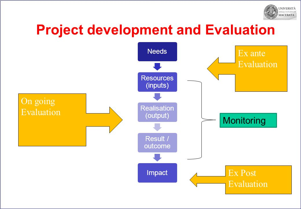 Project development and Evaluation Needs Resources (inputs) Realisation (output) Result / outcome Impact Ex ante Evaluation On going Evaluation Ex Post Evaluation Monitoring
