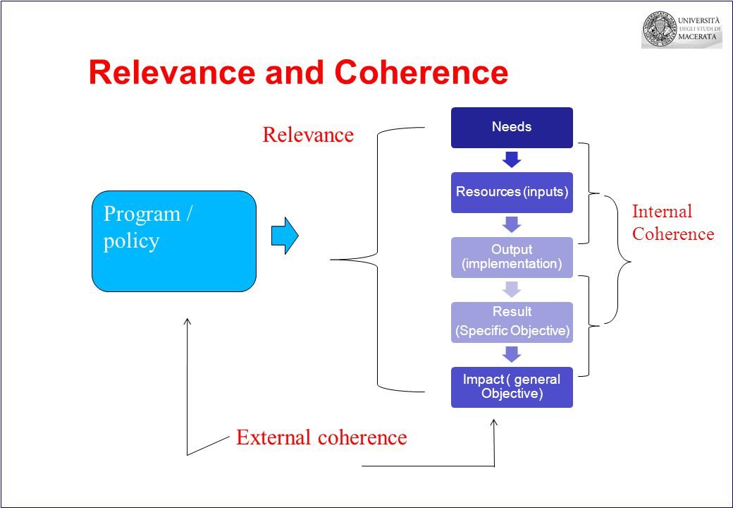 Relevance and Coherence NeedsResources (inputs) Output (implementation) Result (Specific Objective) Impact ( general Objective) Program / policy Relevance ce External coherence Internal Coherence