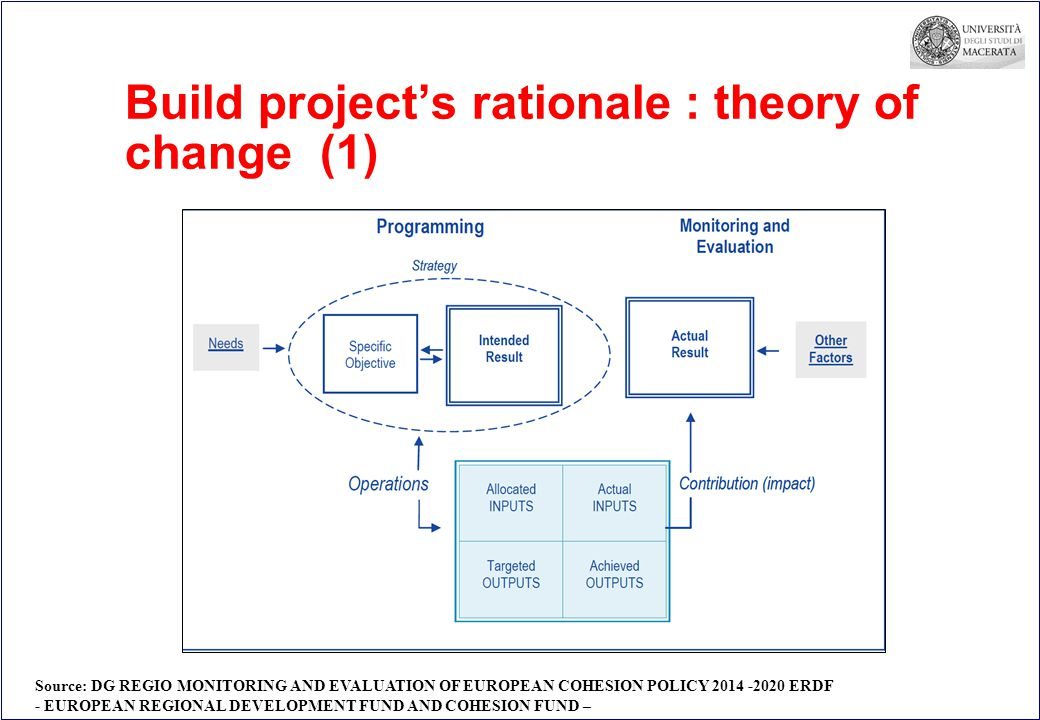 Build project's rationale : theory of change (1) Source: DG REGIO MONITORING AND EVALUATION OF EUROPEAN COHESION POLICY ERDF - EUROPEAN REGIONAL DEVELOPMENT FUND AND COHESION FUND –