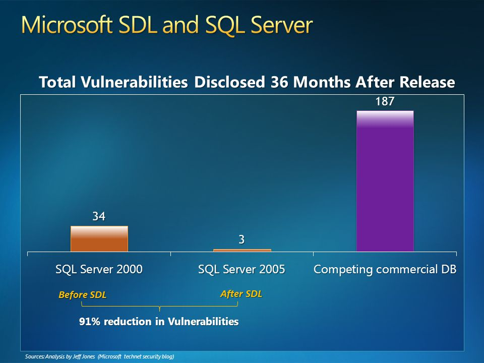 Sources: Analysis by Jeff Jones (Microsoft technet security blog) Before SDL After SDL 91% reduction in Vulnerabilities Total Vulnerabilities Disclosed 36 Months After Release