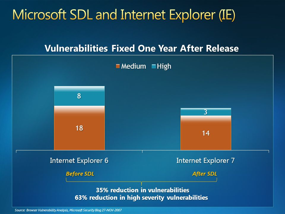 Source: Browser Vulnerability Analysis, Microsoft Security Blog 27-NOV-2007 Before SDL After SDL 35% reduction in vulnerabilities 63% reduction in high severity vulnerabilities Vulnerabilities Fixed One Year After Release