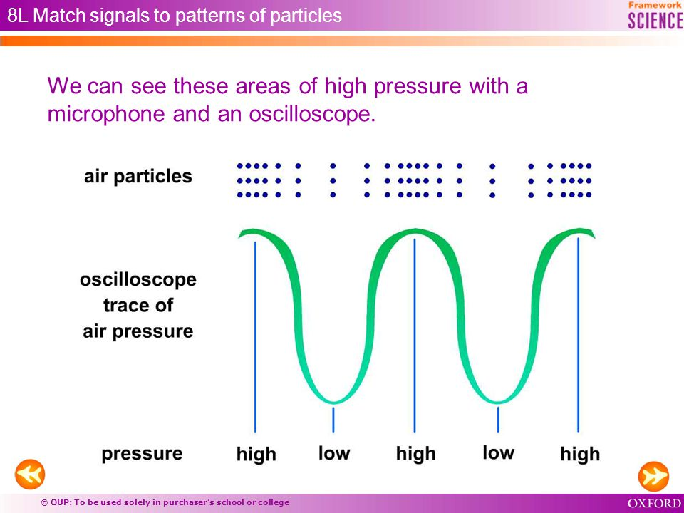 © OUP: To be used solely in purchaser's school or college 8L Match signals to patterns of particles We can see these areas of high pressure with a microphone and an oscilloscope.
