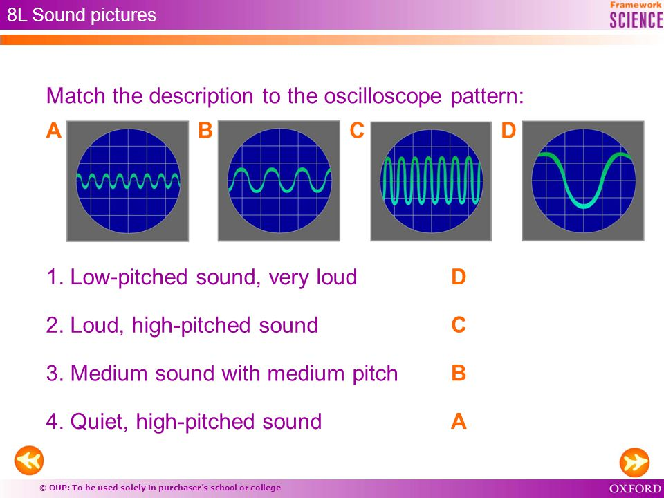 © OUP: To be used solely in purchaser's school or college 8L Sound pictures Match the description to the oscilloscope pattern: 1.