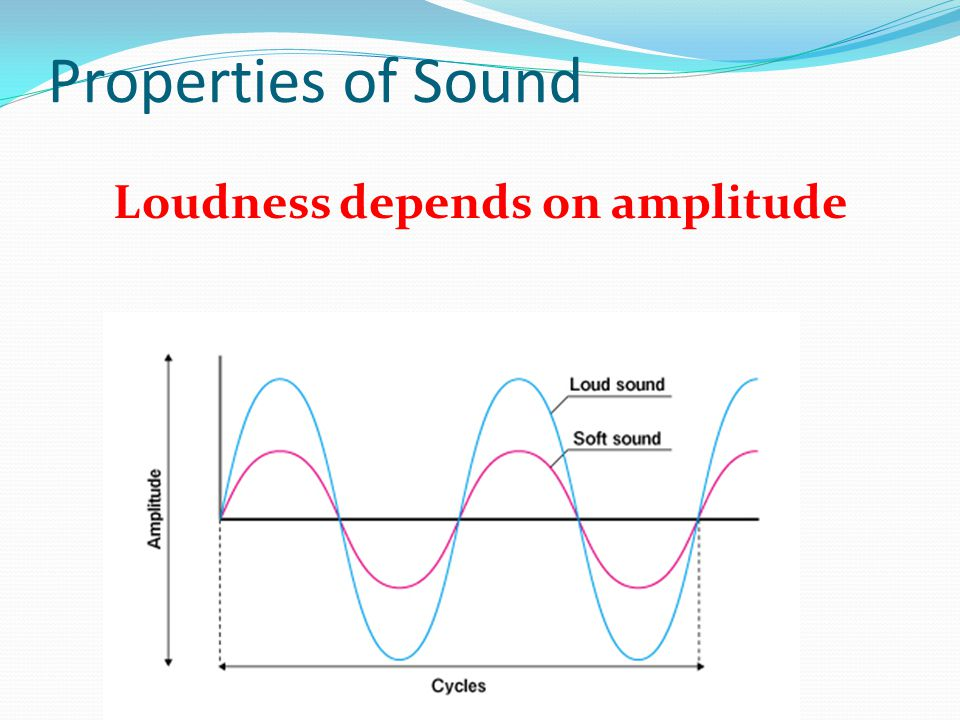 Properties of Sound Loudness depends on amplitude