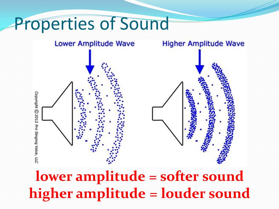 Properties of Sound lower amplitude = softer sound higher amplitude = louder sound