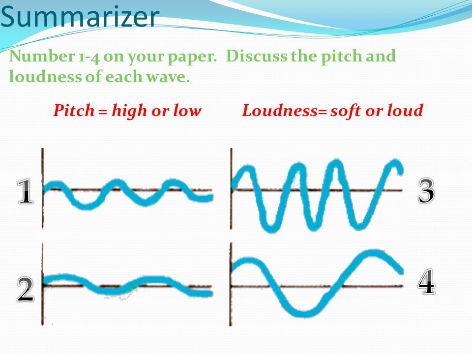 Summarizer Number 1-4 on your paper. Discuss the pitch and loudness of each wave.
