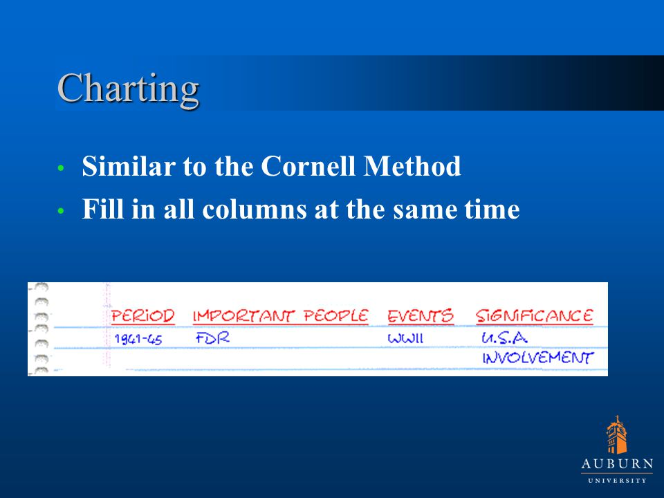Charting Similar to the Cornell Method Fill in all columns at the same time