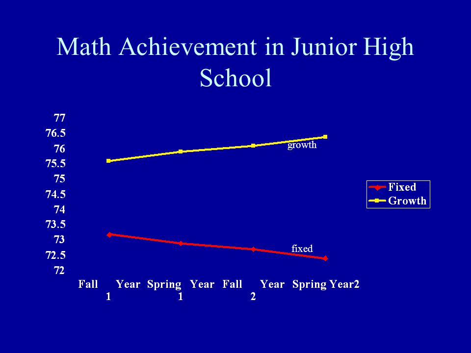 Math Achievement in Junior High School growth fixed