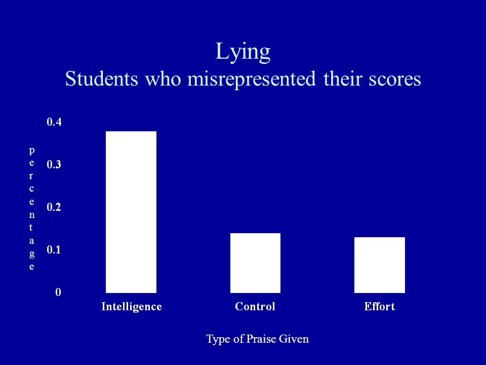 Lying Students who misrepresented their scores Type of Praise Given percentagepercentage
