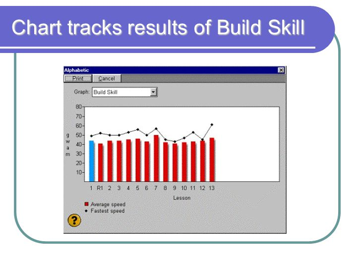 Chart tracks results of Build Skill