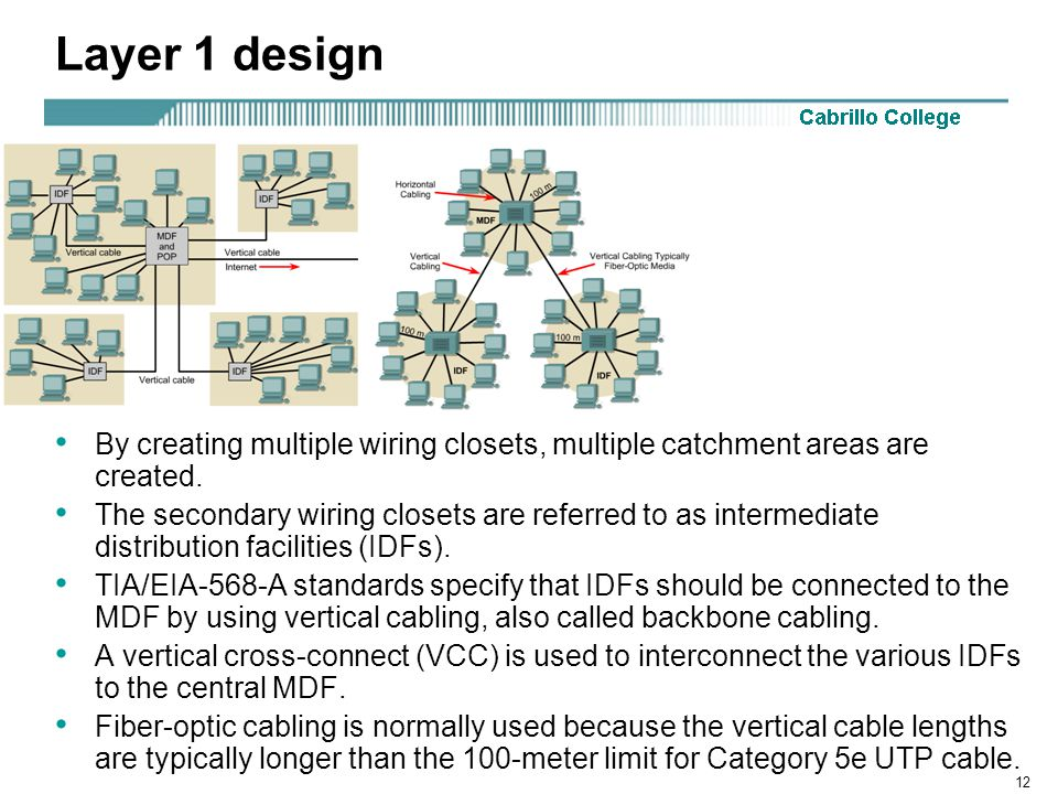 12 Layer 1 design By creating multiple wiring closets, multiple catchment areas are created.