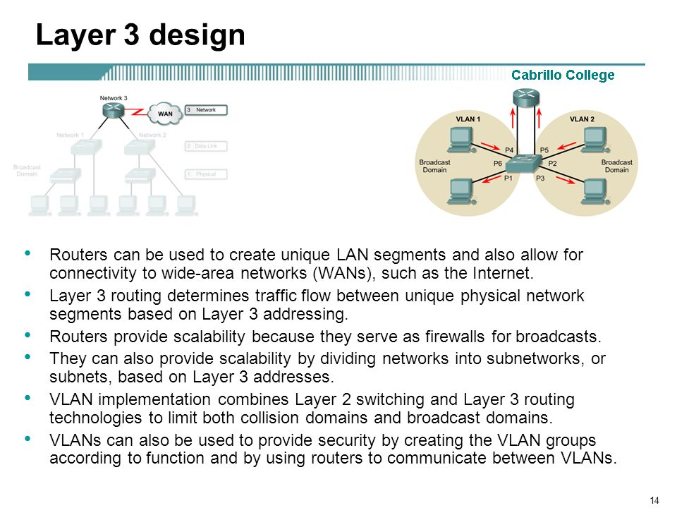 14 Layer 3 design Routers can be used to create unique LAN segments and also allow for connectivity to wide-area networks (WANs), such as the Internet.