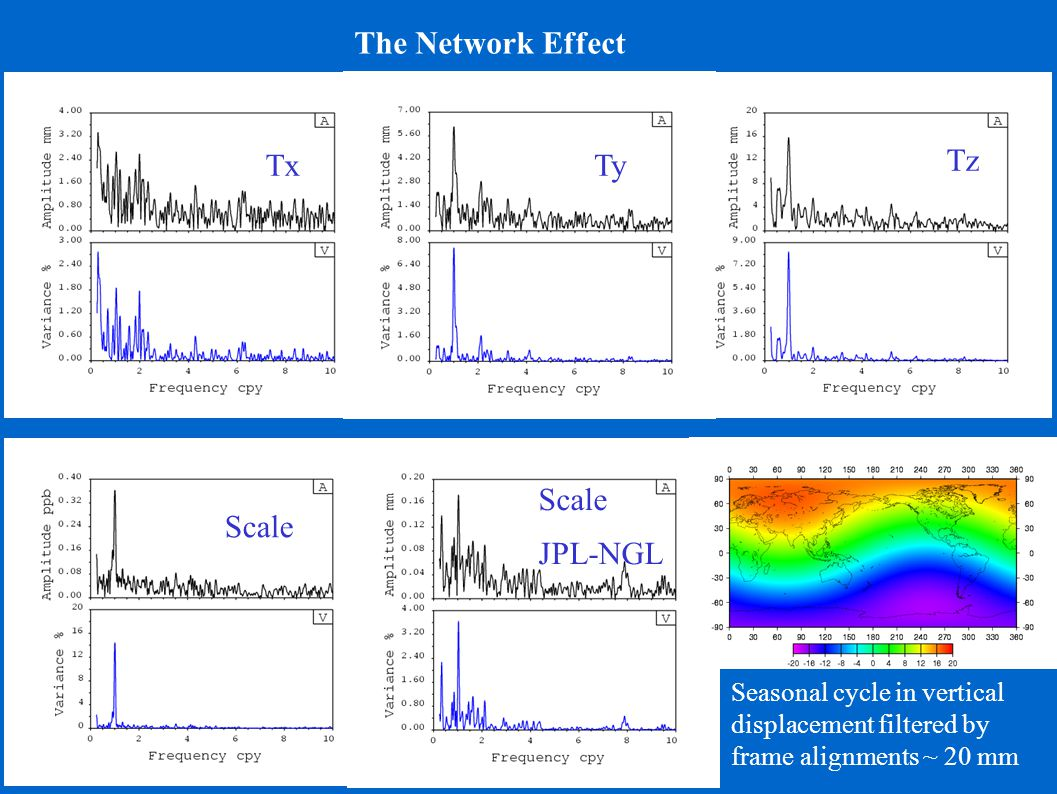 The Network Effect Tz Ty Tx Scale JPL-NGL Seasonal cycle in vertical displacement filtered by frame alignments ~ 20 mm