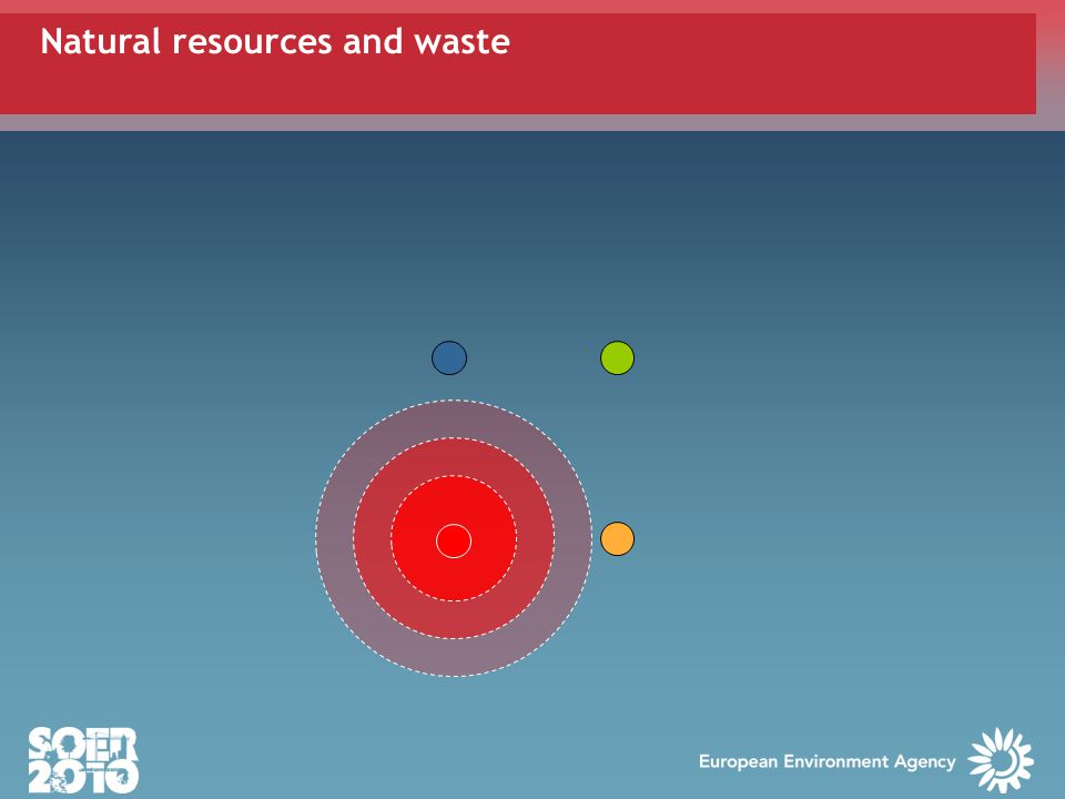 Natural resources and waste