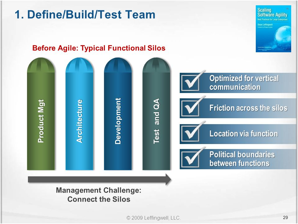 © 2009 Leffingwell, LLC. 1. Define/Build/Test Team 29