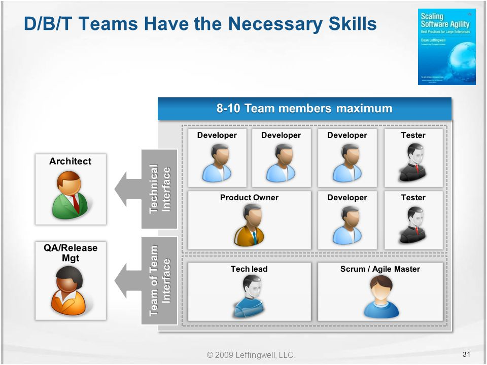 © 2009 Leffingwell, LLC. D/B/T Teams Have the Necessary Skills 31