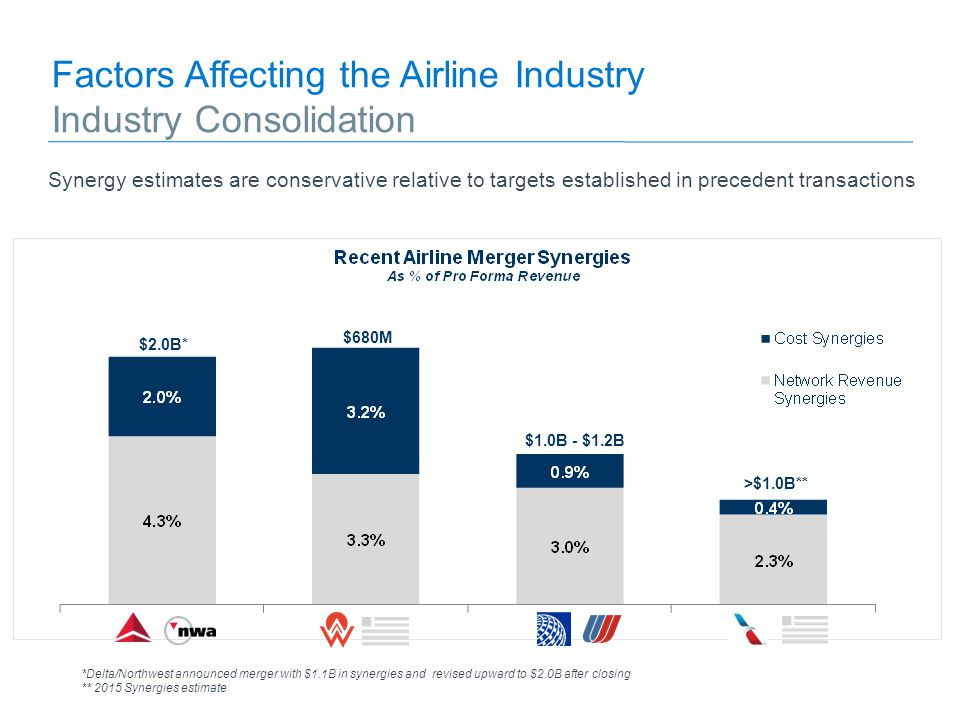factors affecting airline industry