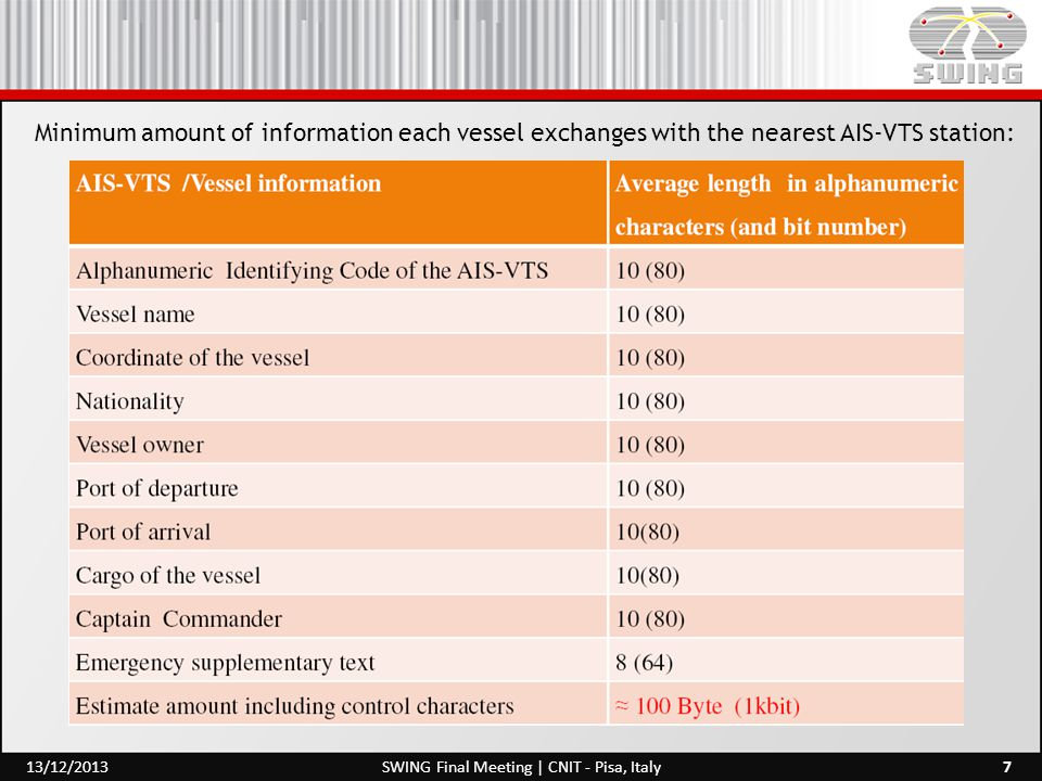 Minimum amount of information each vessel exchanges with the nearest AIS-VTS station: 7SWING Final Meeting | CNIT - Pisa, Italy13/12/2013