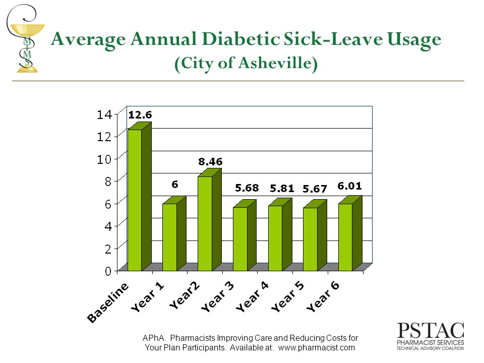 Average Annual Diabetic Sick-Leave Usage (City of Asheville) APhA.