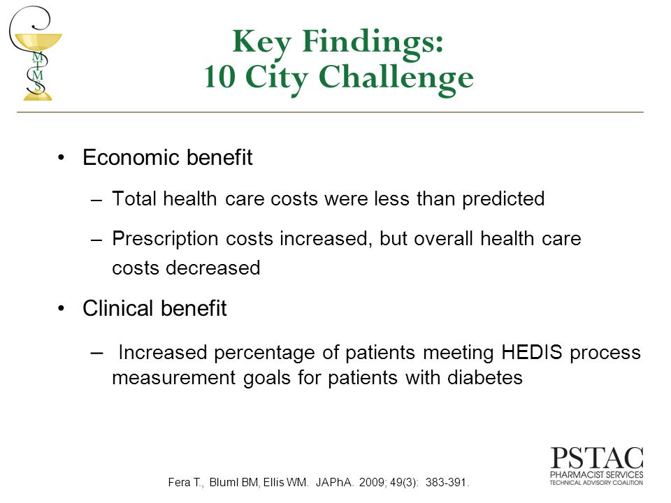 Key Findings: 10 City Challenge Economic benefit –Total health care costs were less than predicted –Prescription costs increased, but overall health care costs decreased Clinical benefit – Increased percentage of patients meeting HEDIS process measurement goals for patients with diabetes Fera T., Bluml BM, Ellis WM.