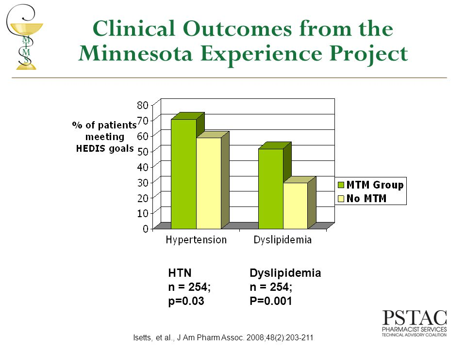 Clinical Outcomes from the Minnesota Experience Project HTN n = 254; p=0.03 Dyslipidemia n = 254; P=0.001 Isetts, et al., J Am Pharm Assoc.