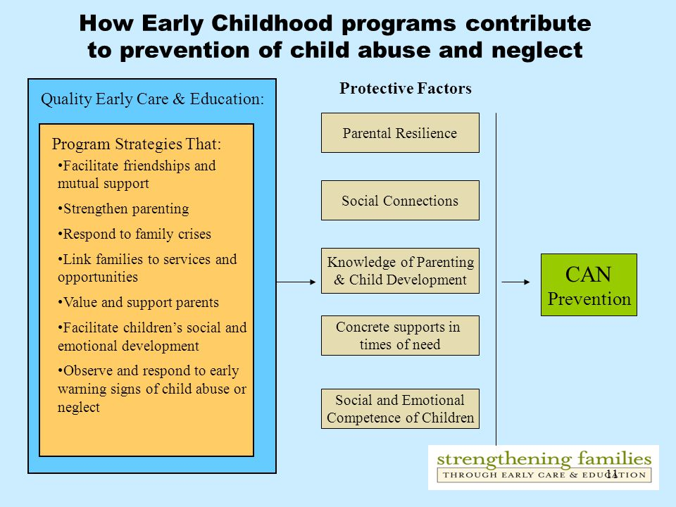 11 CAN Prevention Protective Factors Social and Emotional Competence of Children Concrete supports in times of need Knowledge of Parenting & Child Development Parental Resilience Program Strategies That: Facilitate friendships and mutual support Strengthen parenting Respond to family crises Link families to services and opportunities Value and support parents Facilitate children's social and emotional development Observe and respond to early warning signs of child abuse or neglect Social Connections Quality Early Care & Education: How Early Childhood programs contribute to prevention of child abuse and neglect