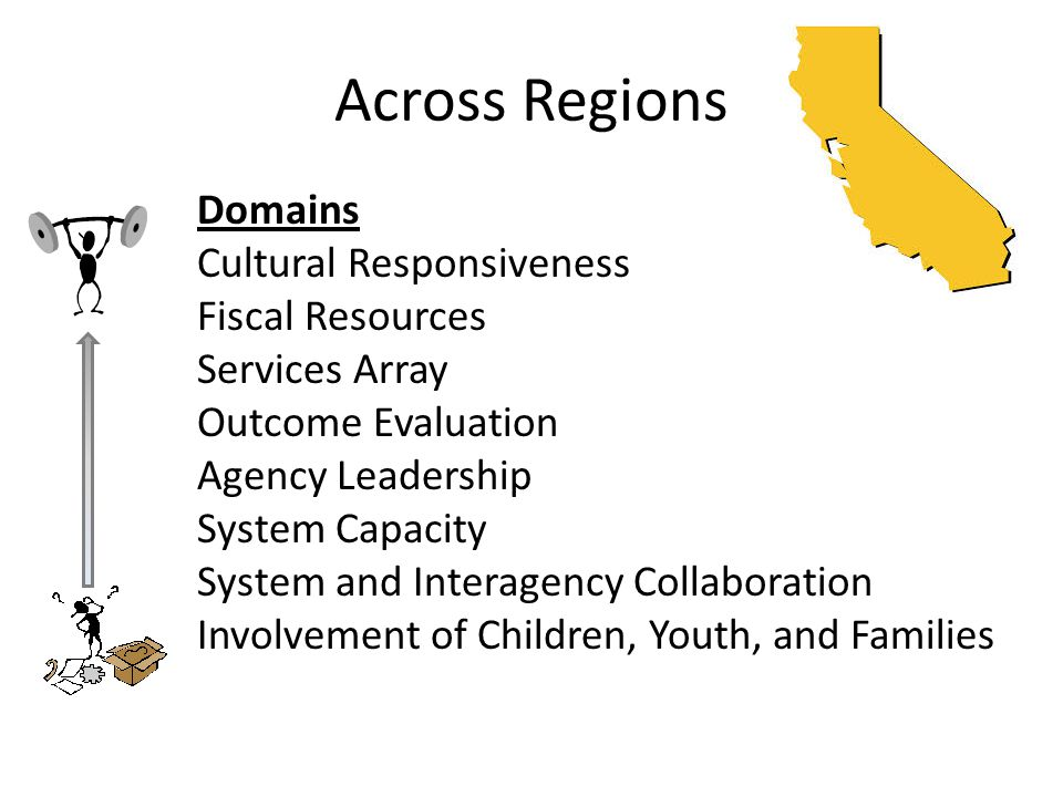 Across Regions Domains Cultural Responsiveness Fiscal Resources Services Array Outcome Evaluation Agency Leadership System Capacity System and Interagency Collaboration Involvement of Children, Youth, and Families