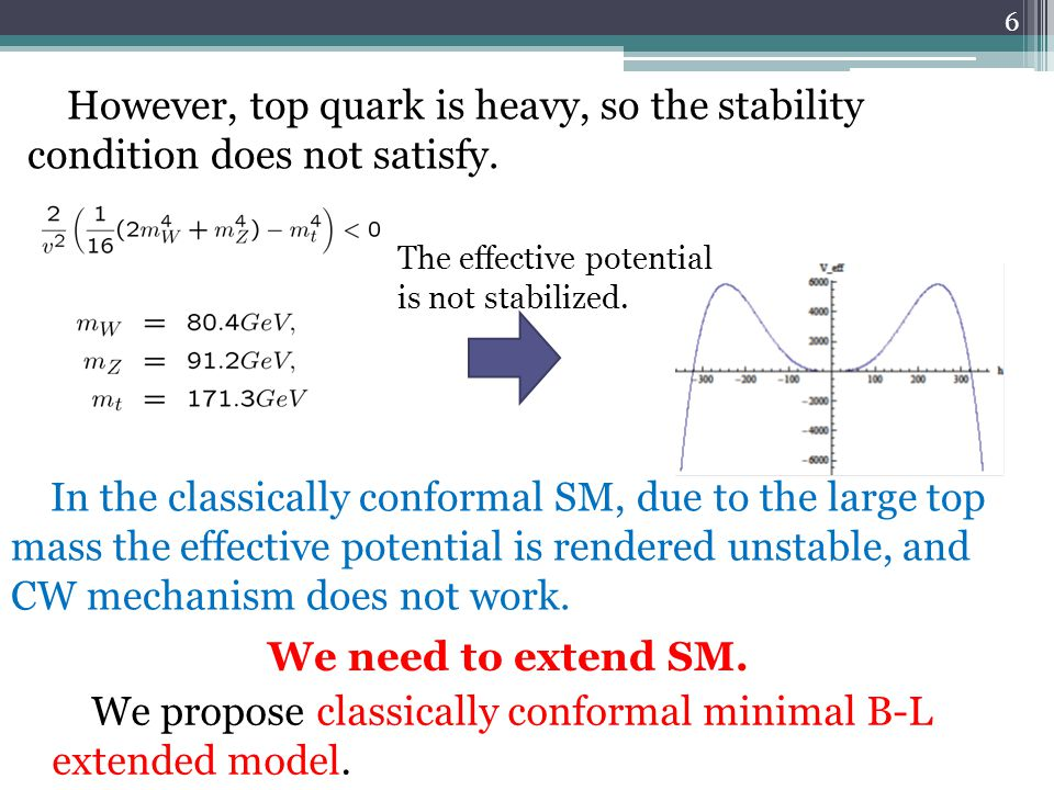In the classically conformal SM, due to the large top mass the effective potential is rendered unstable, and CW mechanism does not work.