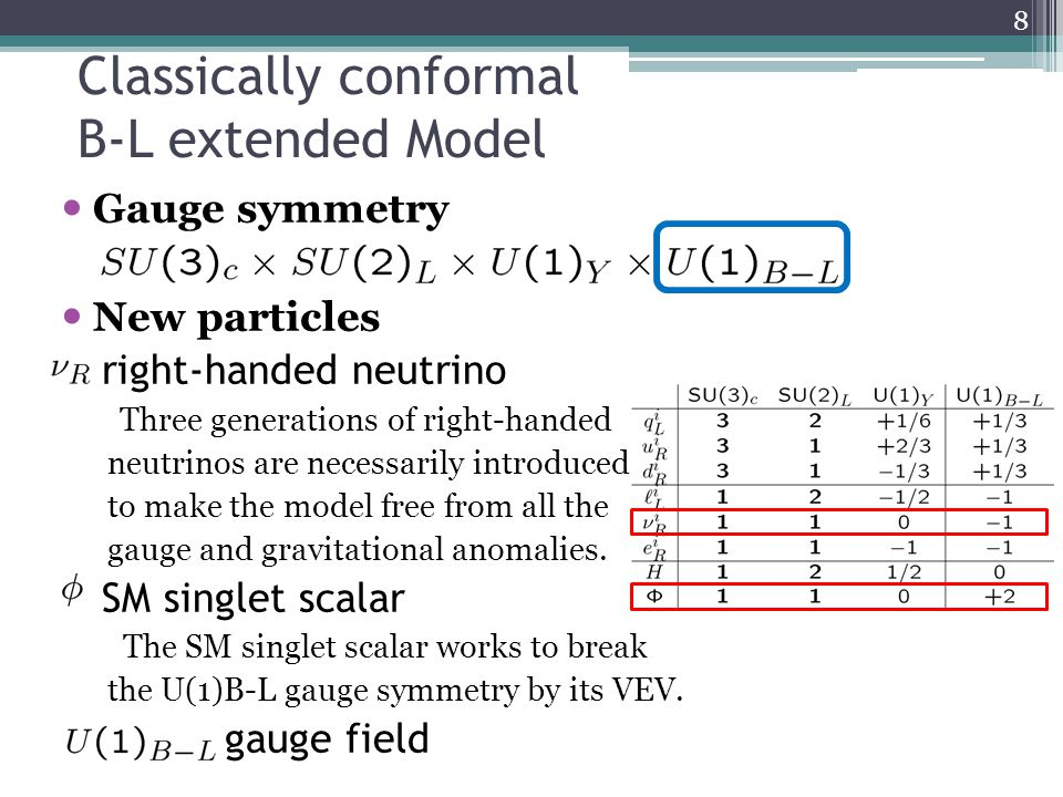 Classically conformal B-L extended Model Gauge symmetry New particles right-handed neutrino Three generations of right-handed neutrinos are necessarily introduced to make the model free from all the gauge and gravitational anomalies.