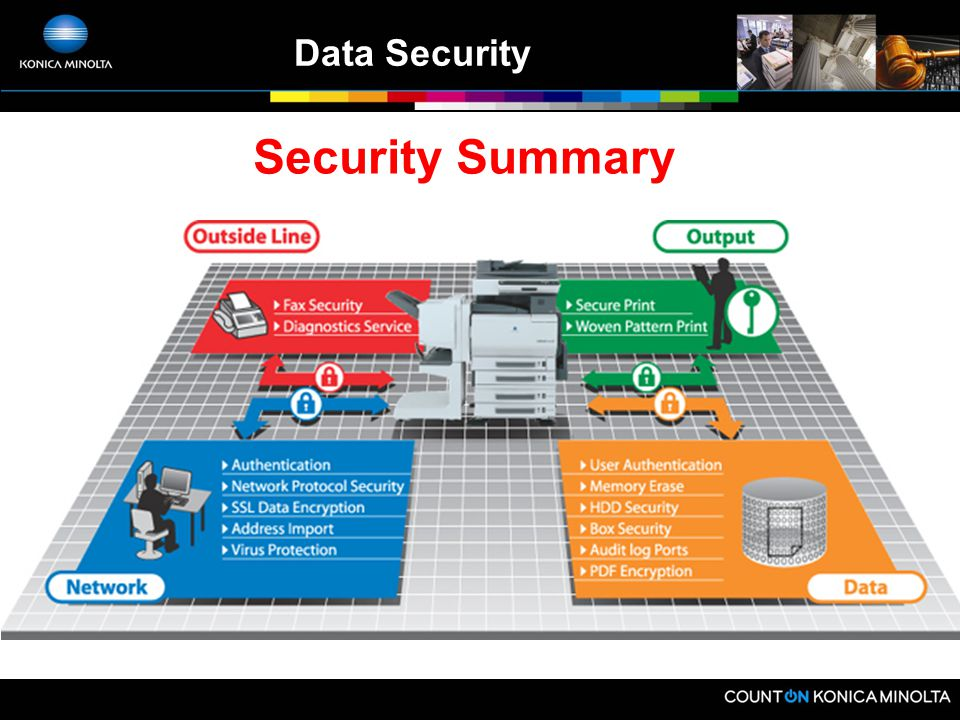 Data Security The Best Data Security In The Industry  - ppt