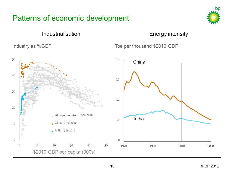© BP 2012 Patterns of economic development Industrialisation Industry as %GDP Energy intensity $2010 GDP per capita (000s) Toe per thousand $2010 GDP 10 China India