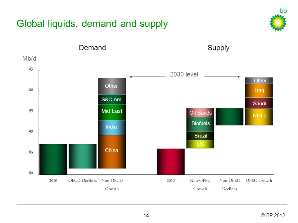 © BP 2012 Global liquids, demand and supply Mb/d DemandSupply India Mid East China NGLs Iraq Other S&C Am Other Saudi Oil Sands Biofuels Brazil US 2030 level 14
