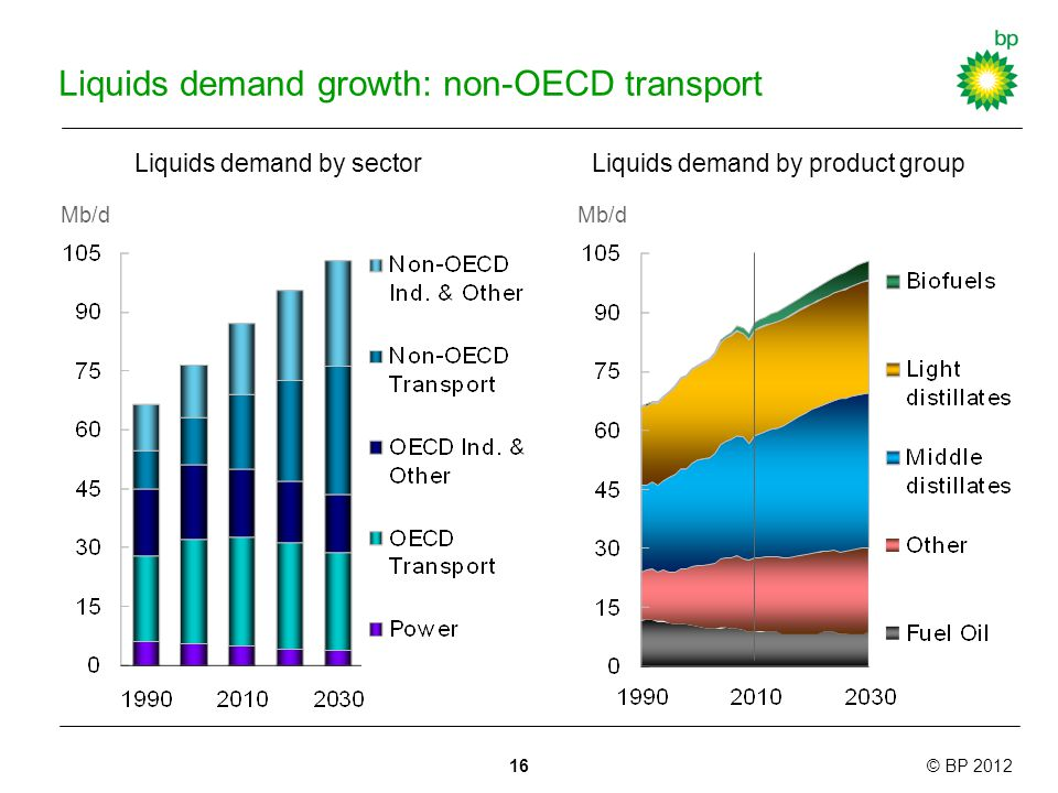© BP 2012 Liquids demand growth: non-OECD transport Liquids demand by product group Mb/d 16 Liquids demand by sector Mb/d
