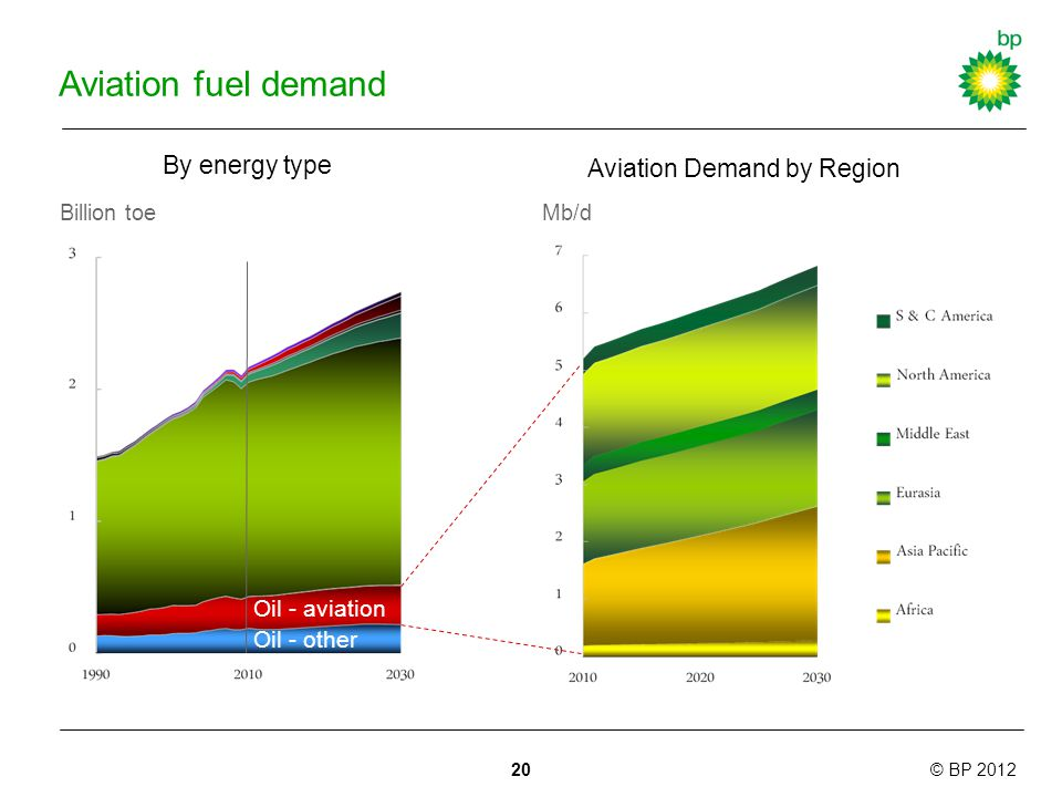 © BP 2012 Aviation fuel demand By energy type Billion toe 20 Aviation Demand by Region Mb/d Oil - aviation Oil - other