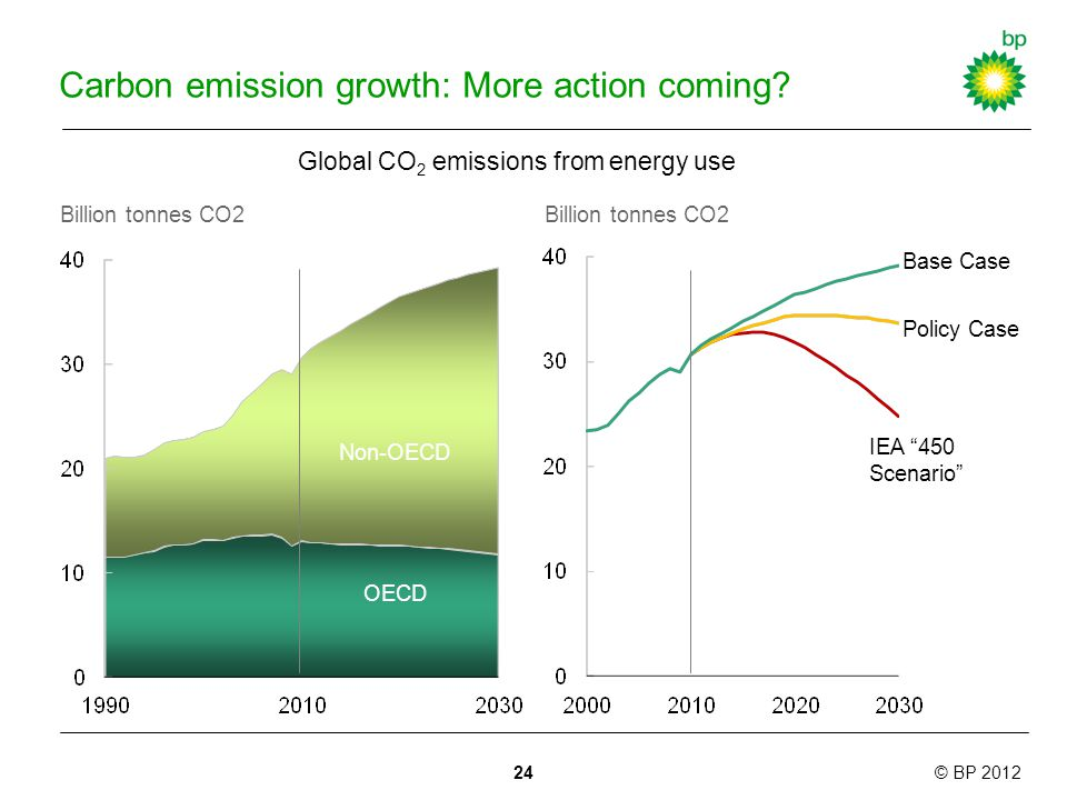 © BP 2012 Carbon emission growth: More action coming.